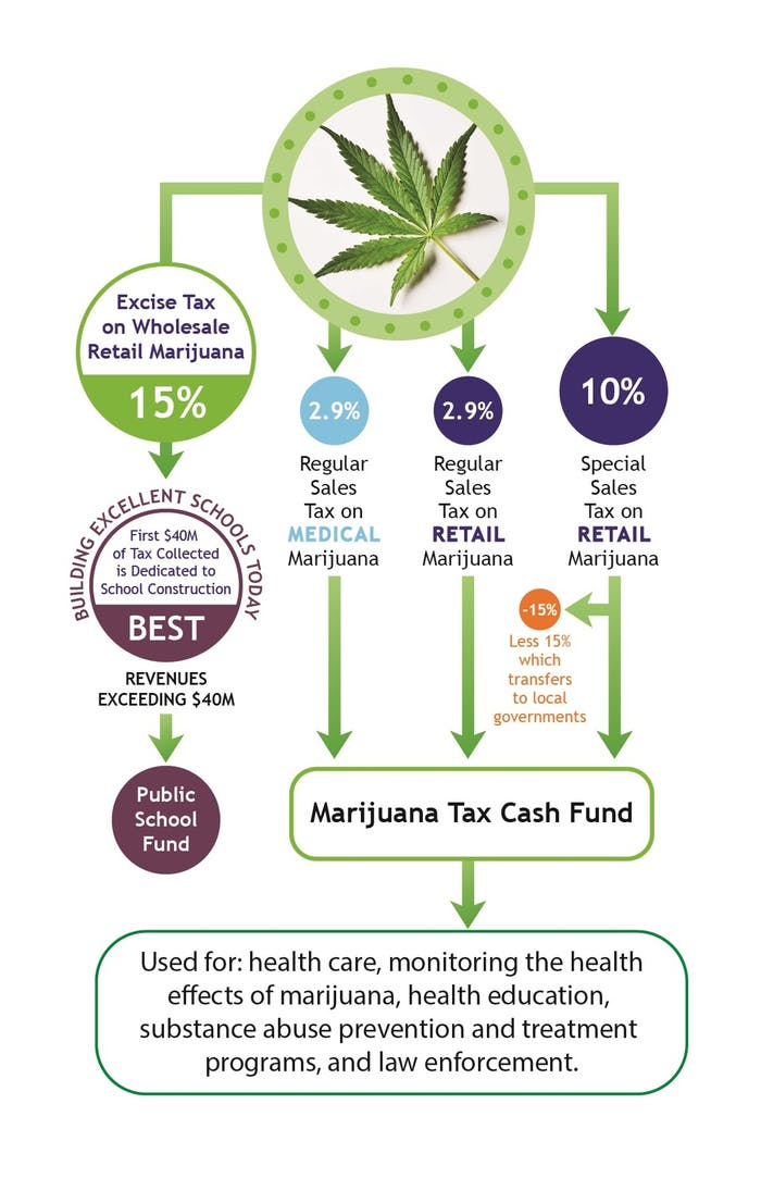 how-marijuana-tax-revenue-is-distributed